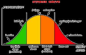 Stress curve